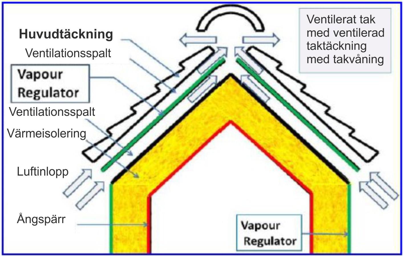 Vapour-Regulator-nr-2