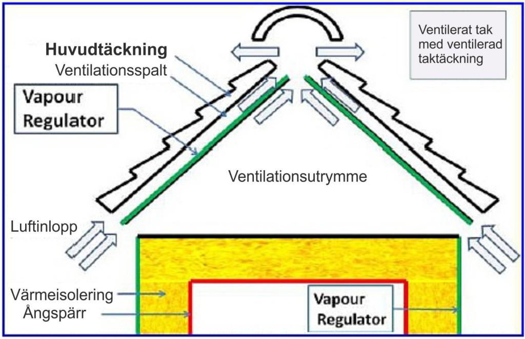 Vapour-Regulator-nr-3