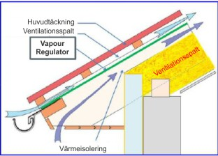 Ventilation vindsutrymme