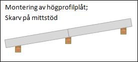 mont-hogprofil-skarv-stod